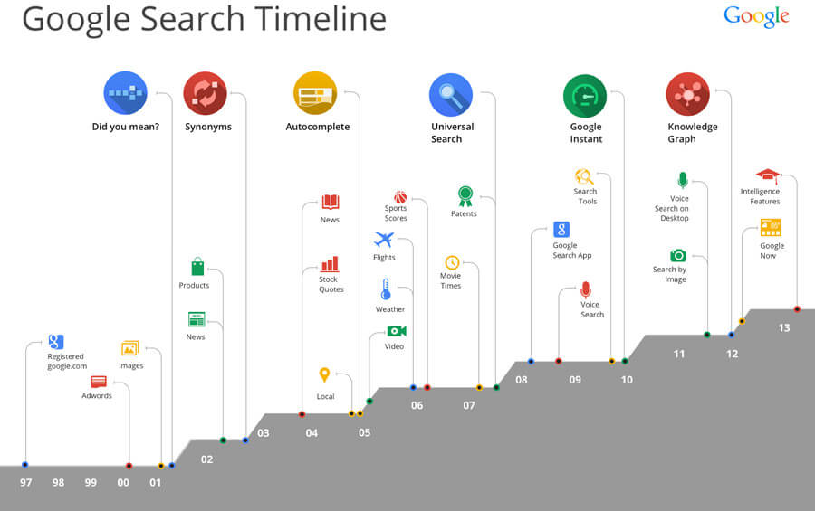 search-timeline