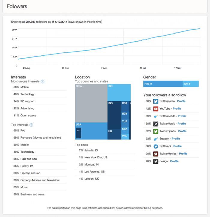 Analytics FollowersDashboard
