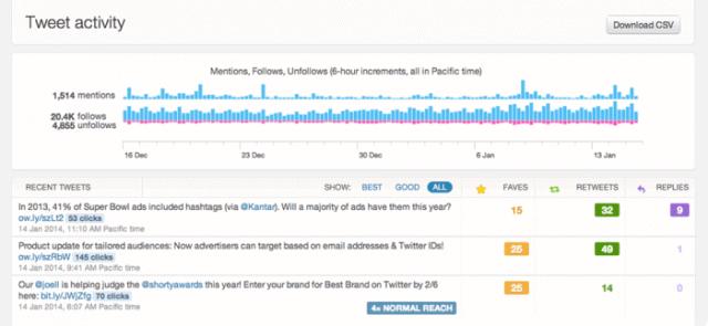 tweetactivity