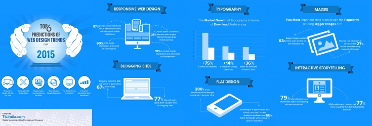 web design tendenze 2015
